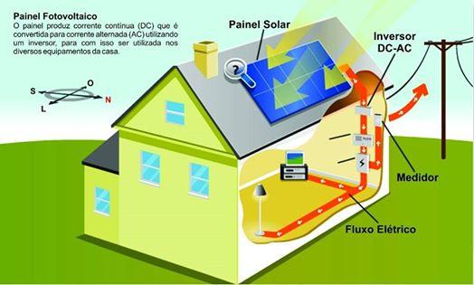 Curso de Energia Solar em Mogi Guaçu
